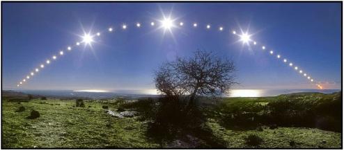 Η φαινόμενη τροχιά του Ήλιου την ημέρα του Χειμερινού Ηλιοστάσιου στο Βόρειο Ημισφαίριο
